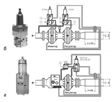 Регуляторы давления газа серии fl bp